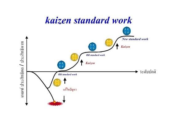Kaizen Standardized Work For TPS ( 6day )